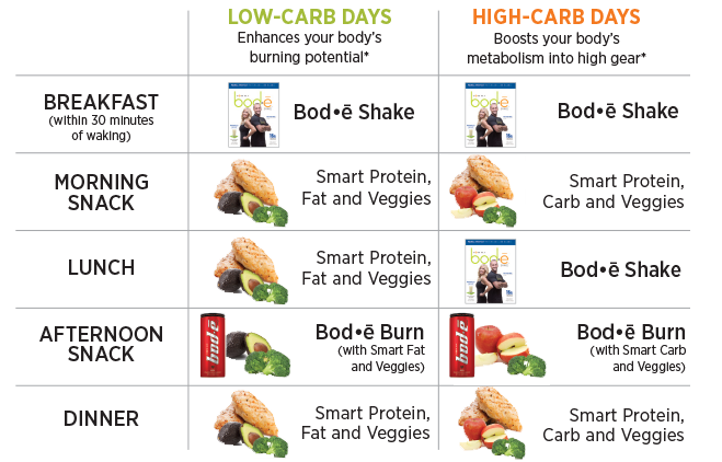 Quick weight loss diet center plan